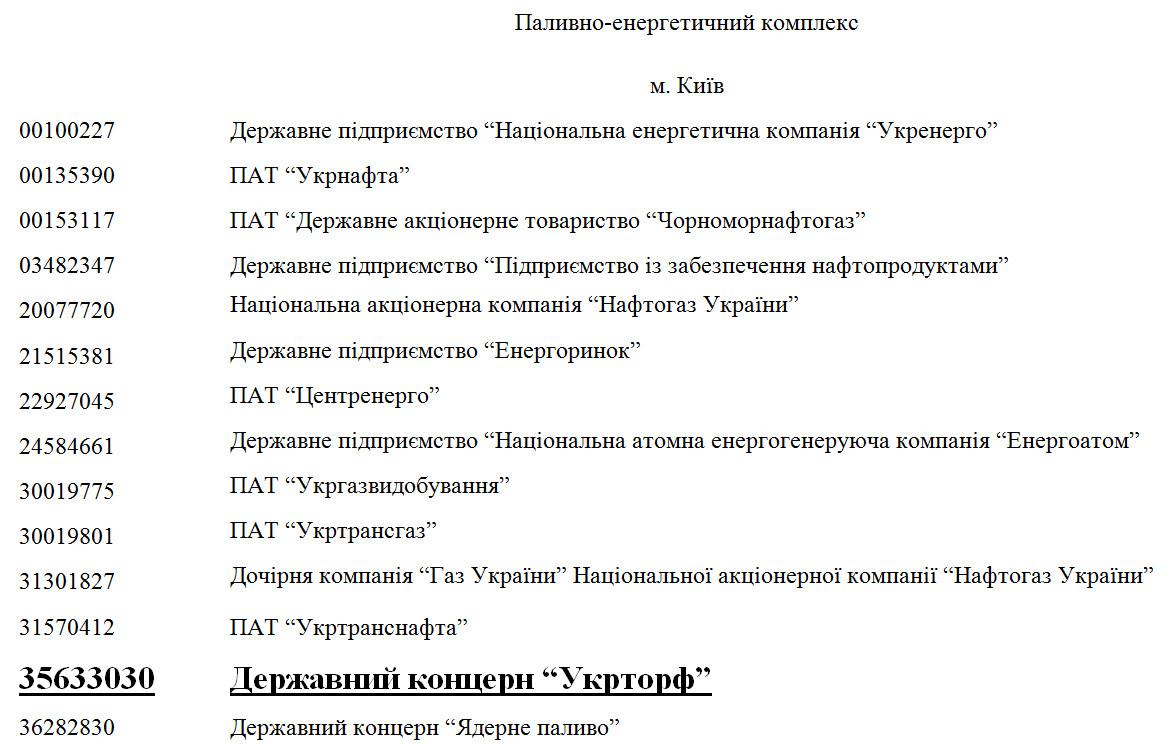 Перелік об'єктів